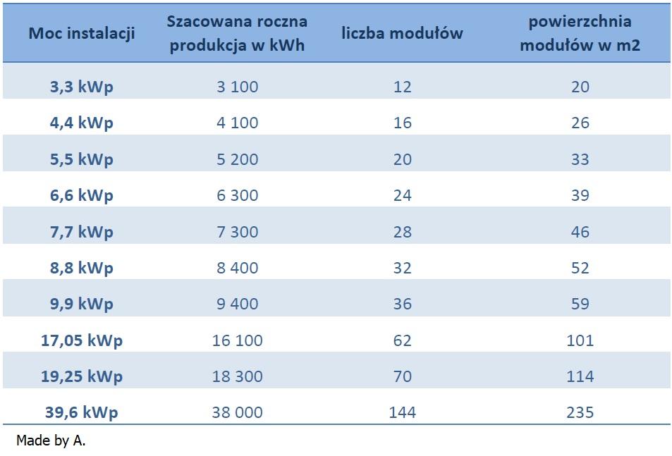 kalkulacja fotowoltaiki instalacji solarnej dla firm toruń inowrocław grudziądz chojnice tuchola